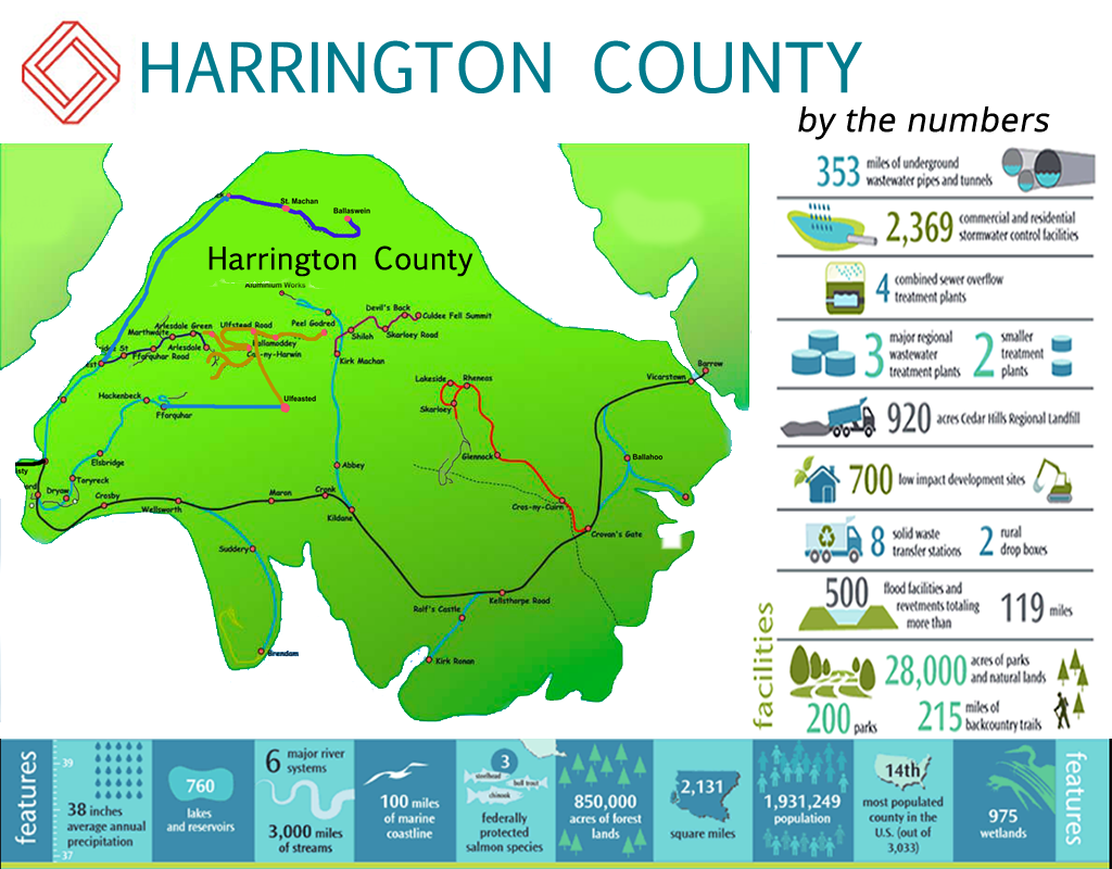 harringtoncounty_bythenumbers
